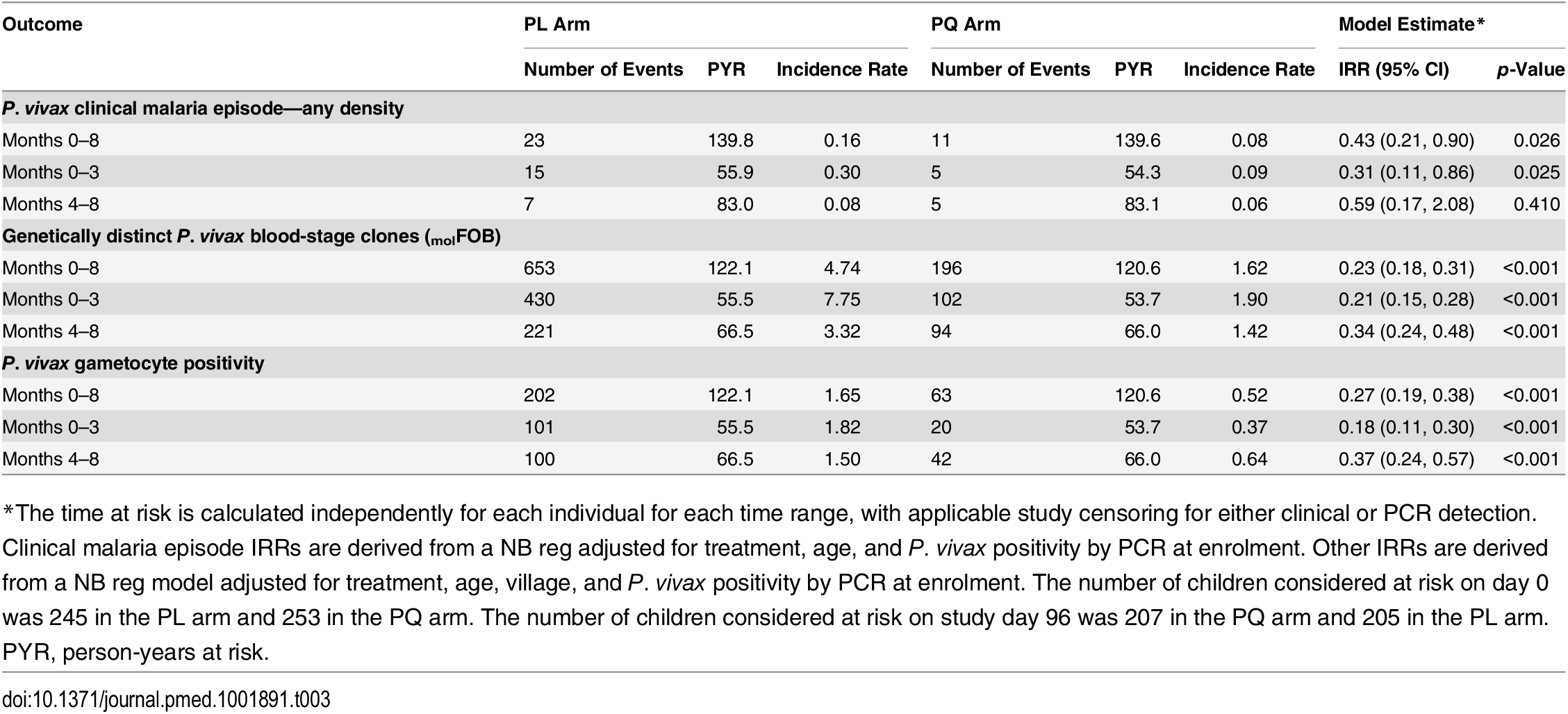 Incidence rate of <i>P</i>. <i>vivax</i> clinical malaria of any density, genetically distinct <i>P</i>. <i>vivax</i> blood-stage clones, and gametocyte positivity in treatment groups during the entire 8-mo follow-up period and separately for months 0–3 and 4–8 of follow-up.