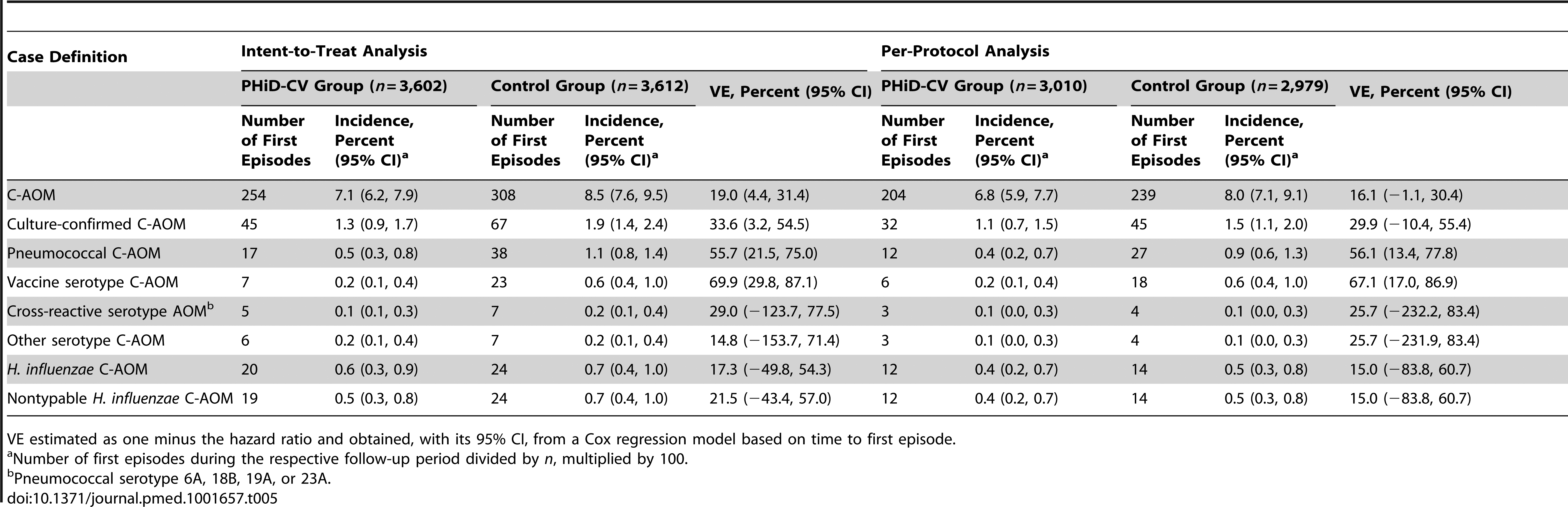 Efficacy of PHiD-CV against first acute otitis media episodes (end-of-study analysis).