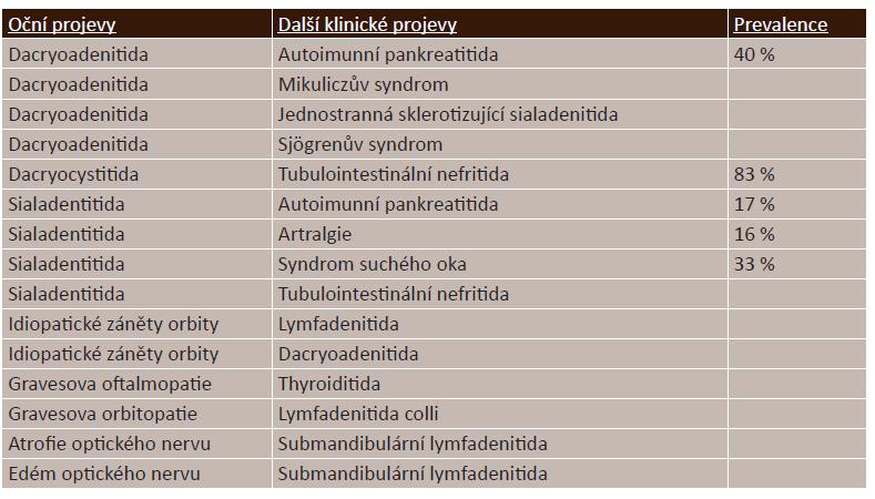 IgG4-ROD (Related Orbital Disease) a klinické postižení dalších orgánů [2, 3,11, 15, 18, 19, 20, 24, 25, 33] *