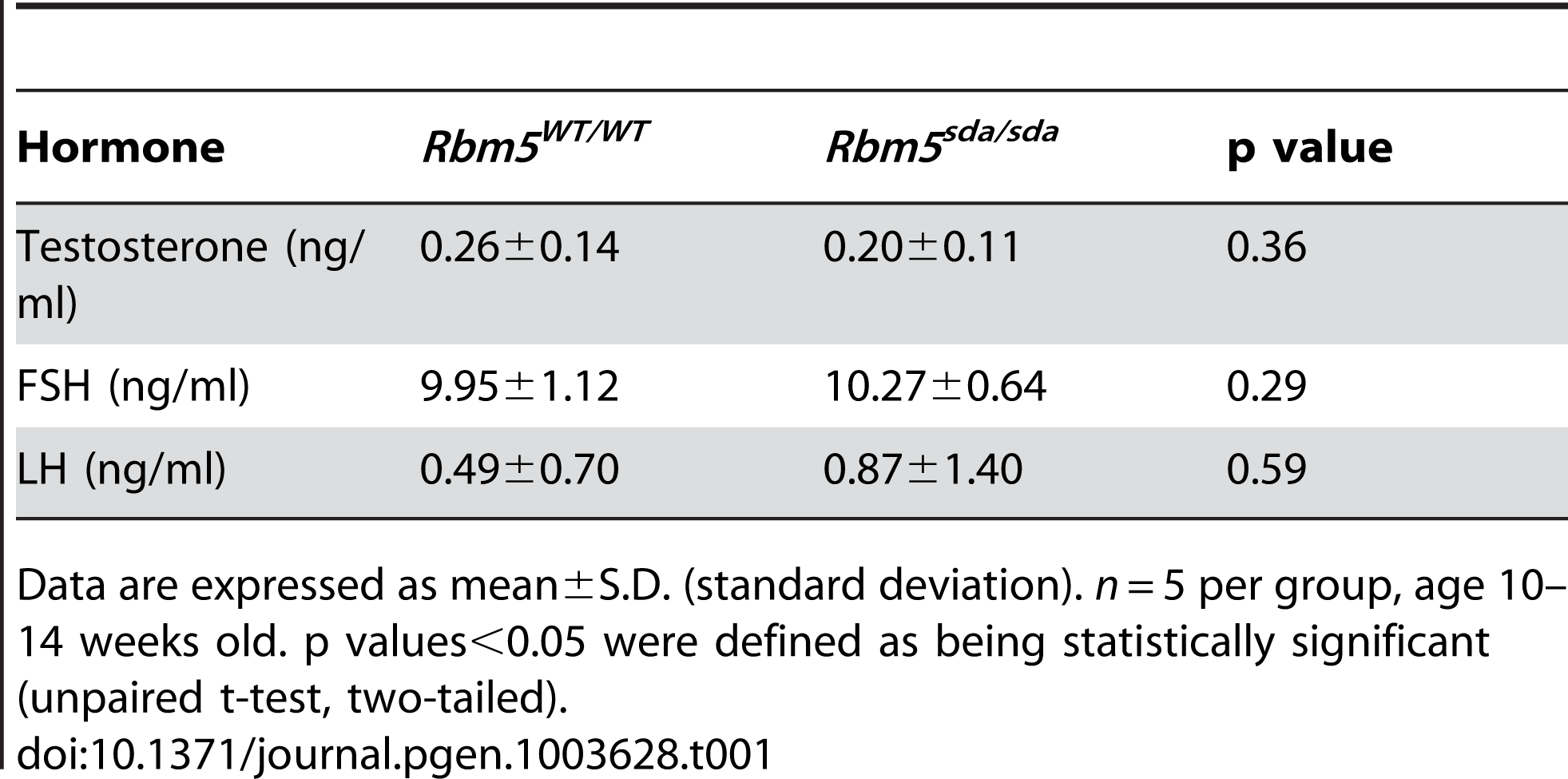 Levels of serum testosterone, FSH and LH in adult <i>Rbm5<sup>sda/sda</sup></i> and <i>Rbm5<sup>WT/WT</sup></i> mice.