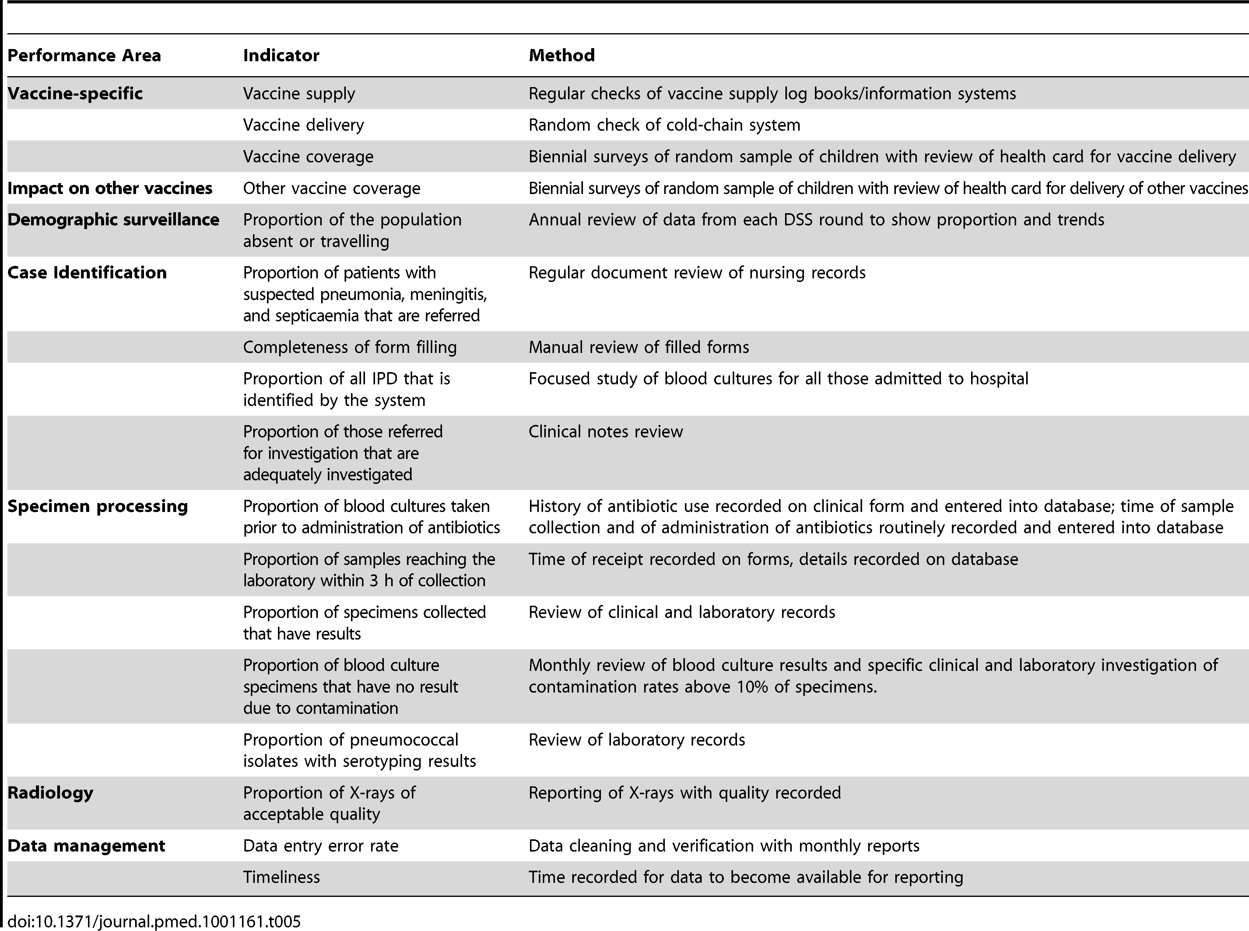 Performance indicators for the Gambian pneumococcal surveillance system and the methods for measuring them.