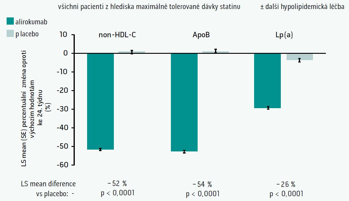 Další lipidové parametry (kromě LDL-C)