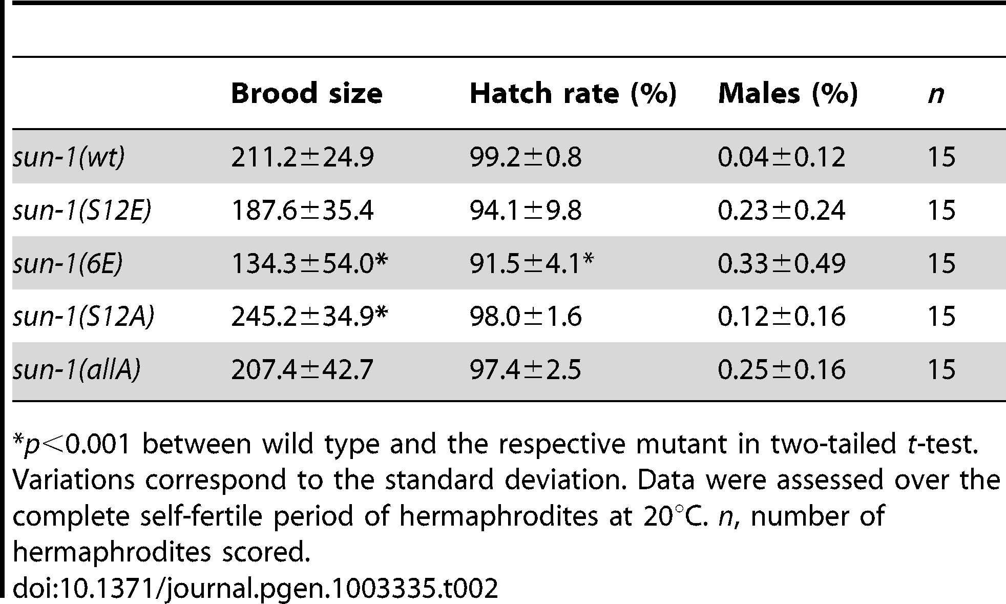 Brood size, hatch rate, and X chromosome nondisjunction of <i>sun-1</i> phosphosite mutants.