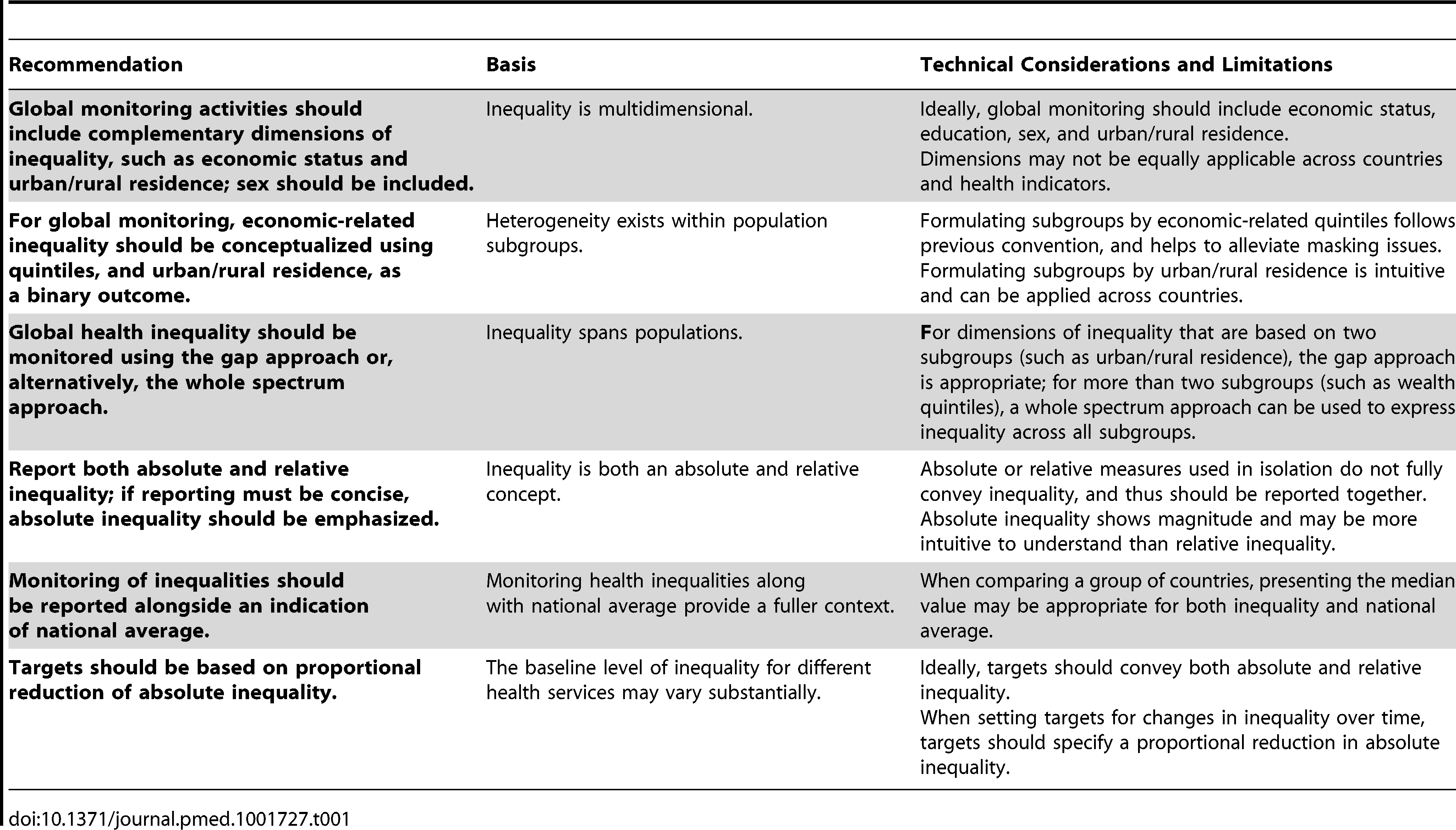Summary of recommendations for global equity-oriented monitoring.