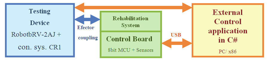 Fig. 3: Communication Block scheme of Testing Device and Rehabilitation Device.