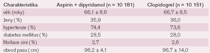 Vstupní charakteristika ve studii PRoFESS – rozdělení na aspirin + dipyridamol vs clopidogrel.
