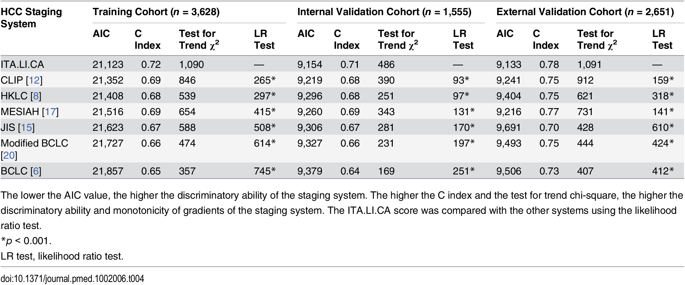 Discrimination ability of the integrated ITA.LI.CA prognostic system and comparison with other staging systems in the training, internal validation, and external validation cohorts.