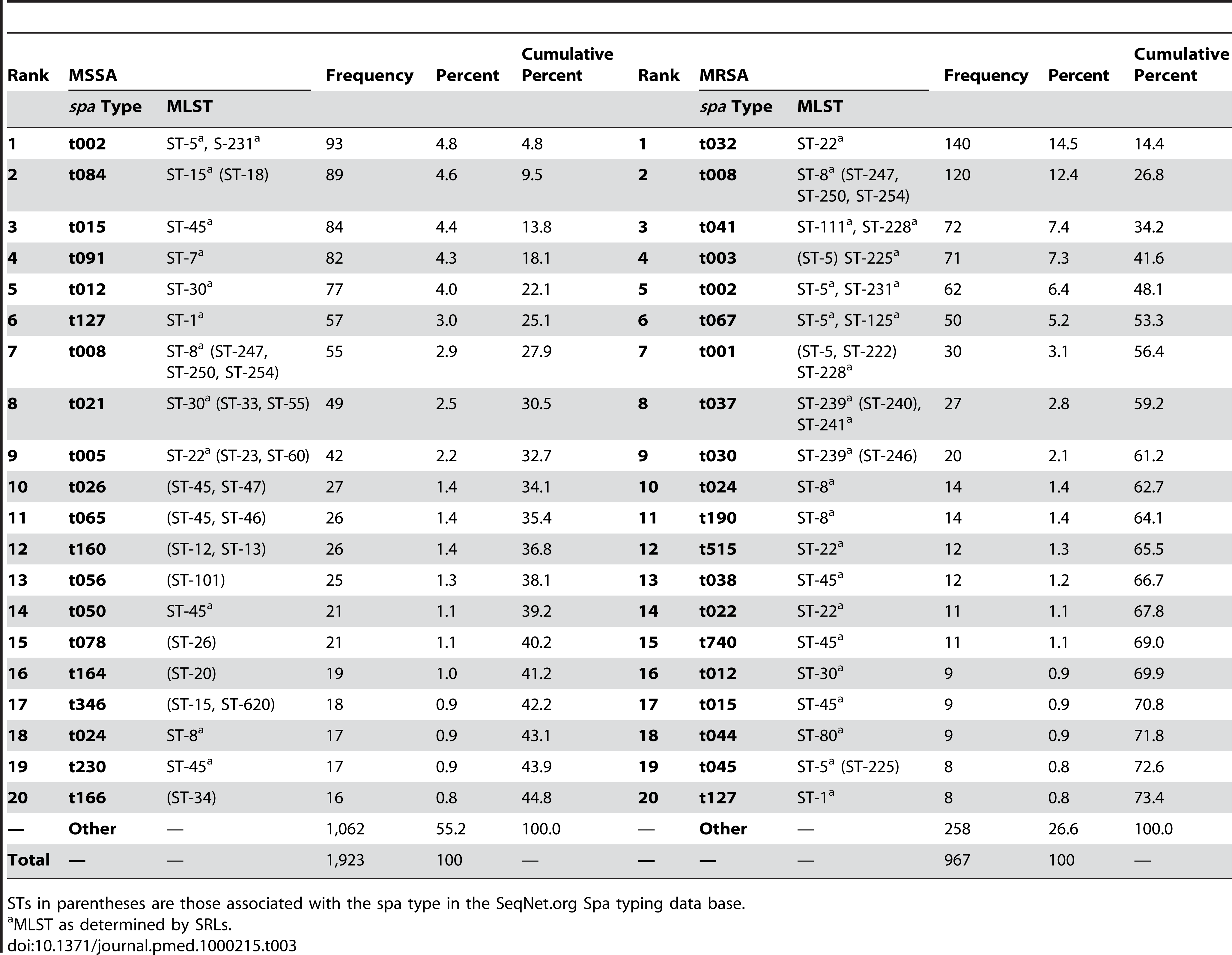 20 most frequent <i>spa</i> types and their STs among MSSA and MRSA isolated in 26 European countries.