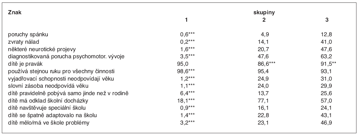 Znaky, kterými se významně liší děti s rozdílným chováním (dle lékaře – %)