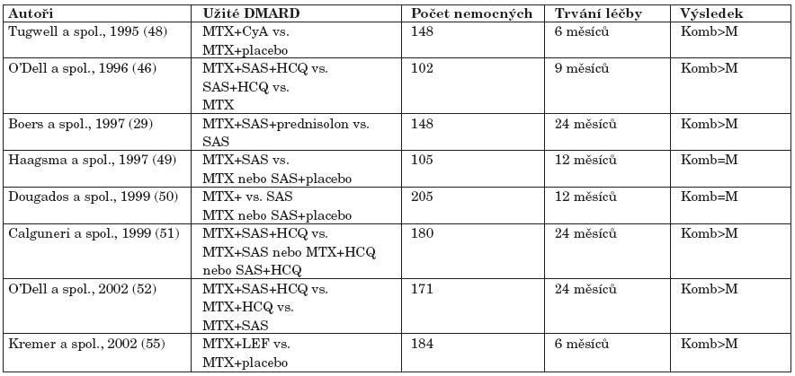 Významná klinická hodnocení s kombinací DMARD v léčbě RA (upraveno podle Pavelky (47).
