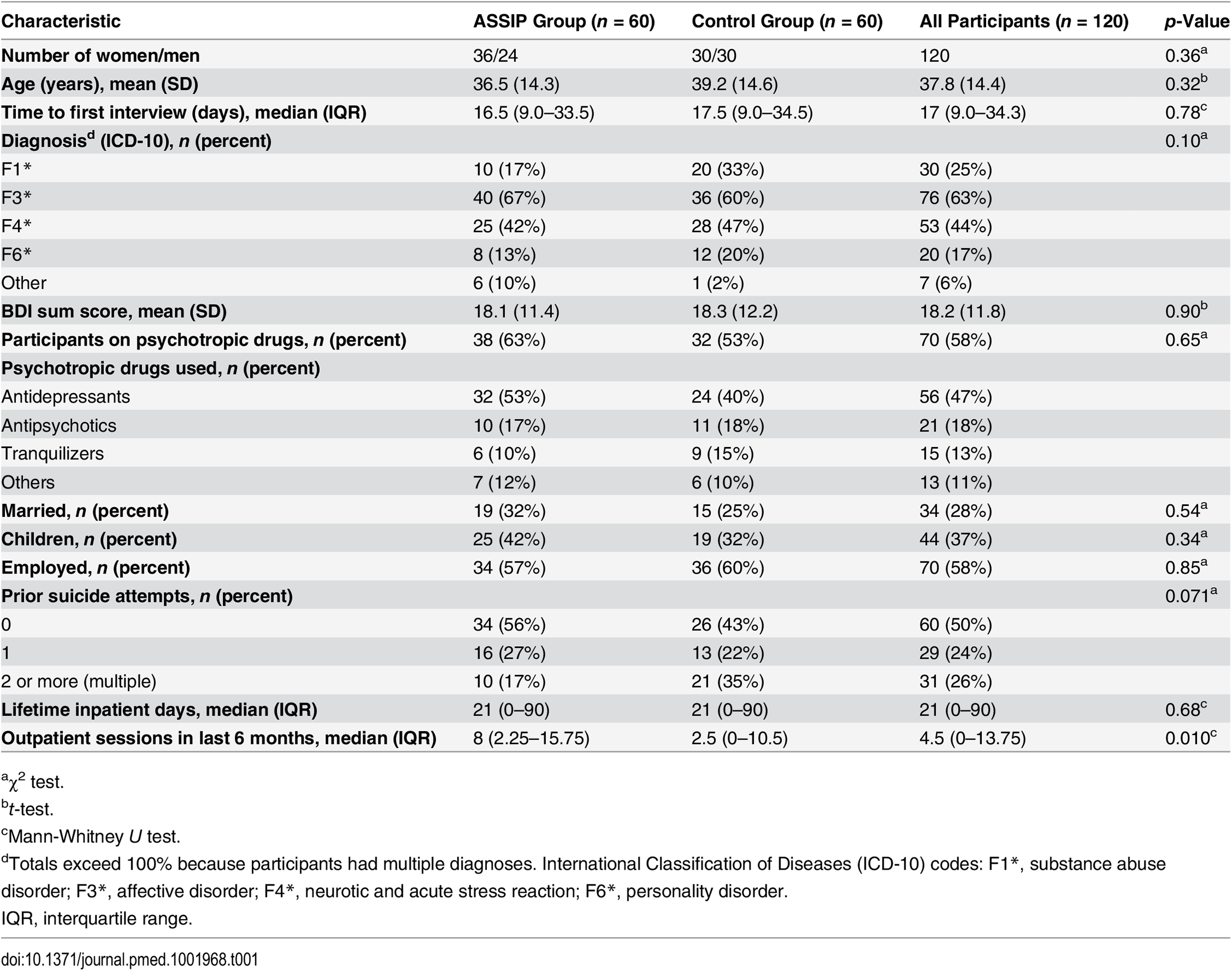Baseline demographic and clinical characteristics of study participants.