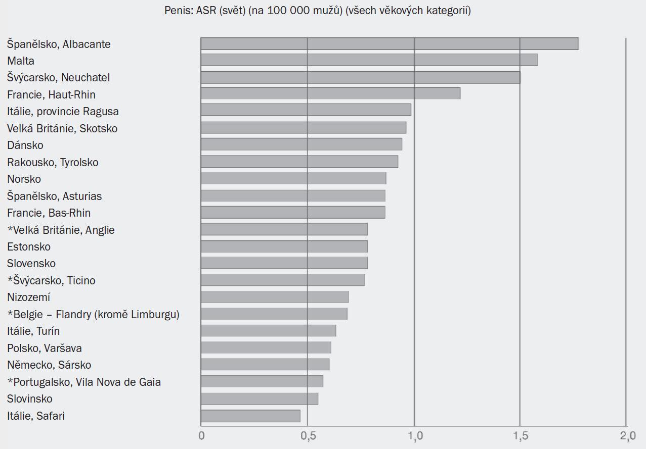 Schéma 1. Roční míra incidence (standardizována podle světových měřítek) v evropských státech/regionech*. Převzato od Parkin et al (2003) [3].