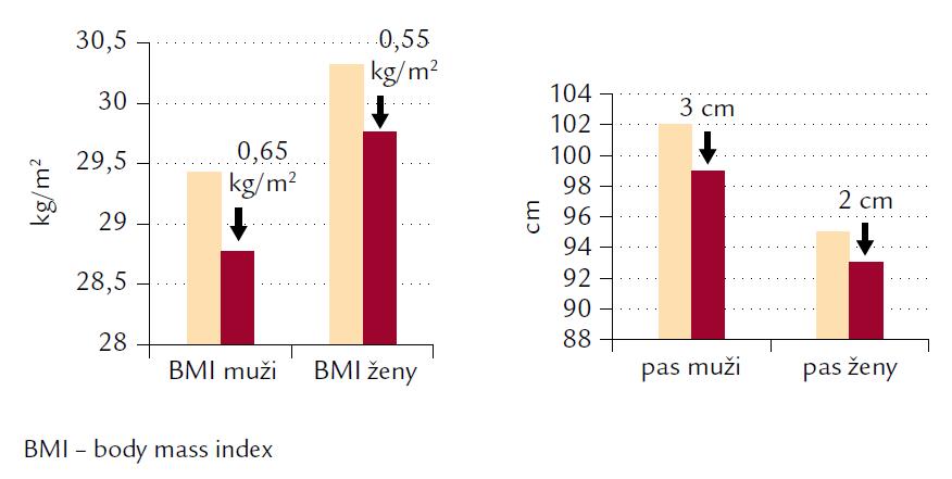 Změna BMI a obvodu pasu ve sledování Atractiv.