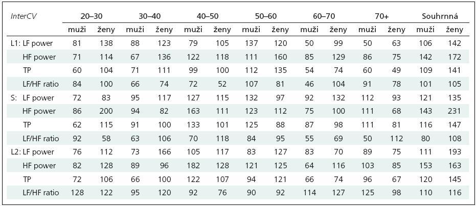 Interindividuální variabilita parametrů SAHRV v jednotlivých dekádách. Interindividuální variabilita hodnot spektrálních výkonů v oblasti nízko- a vysokofrekvenční (LF a HF power), celkového spektrálního výkonu (TP) a LF/HF ratio v jednotlivých intervalech (L1-S-L2: Leh 1-Stoj-Leh 2) a dekádách a také sumárně v celém souboru, vyjádřená jako interindividuální koeficient v % (interCV, výpočet viz Metodika).