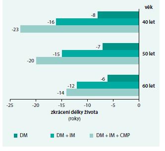 Graf. Odhadované zkrácení délky života pacientů ve srovnání s osobami bez jednotlivých onemocnění.