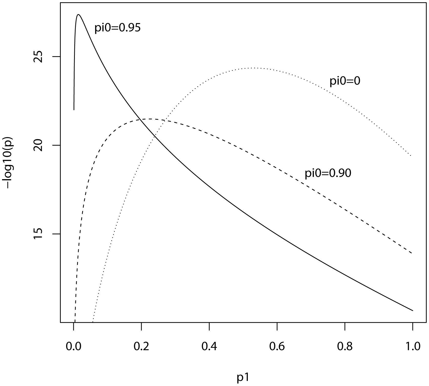 Expected −log<sub>10</sub>(<i>P</i>) of allele score estimate as a function of <i>P</i>-value threshold for selecting markers into the polygenic score.