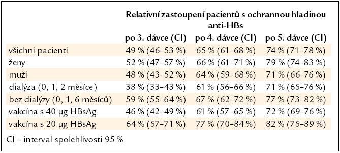 Ochranné hladiny anti-HBs při pokračující vakcinaci u 786 pacientů s chronickým selháním ledvin.
