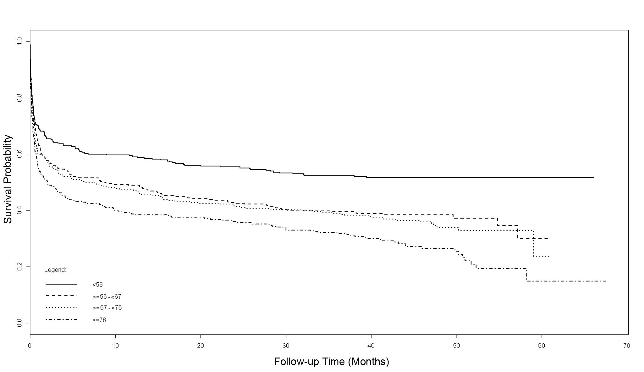 Adjusted Cox model survival curves from randomization, stratified by quartiles of age.