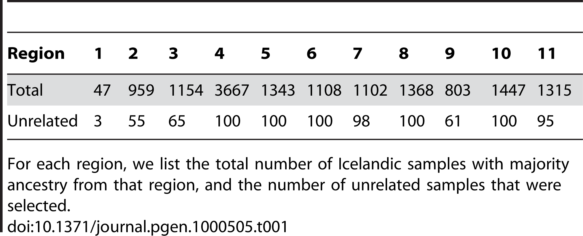 Data for Icelandic samples with majority ancestry from each of the 11 regions.
