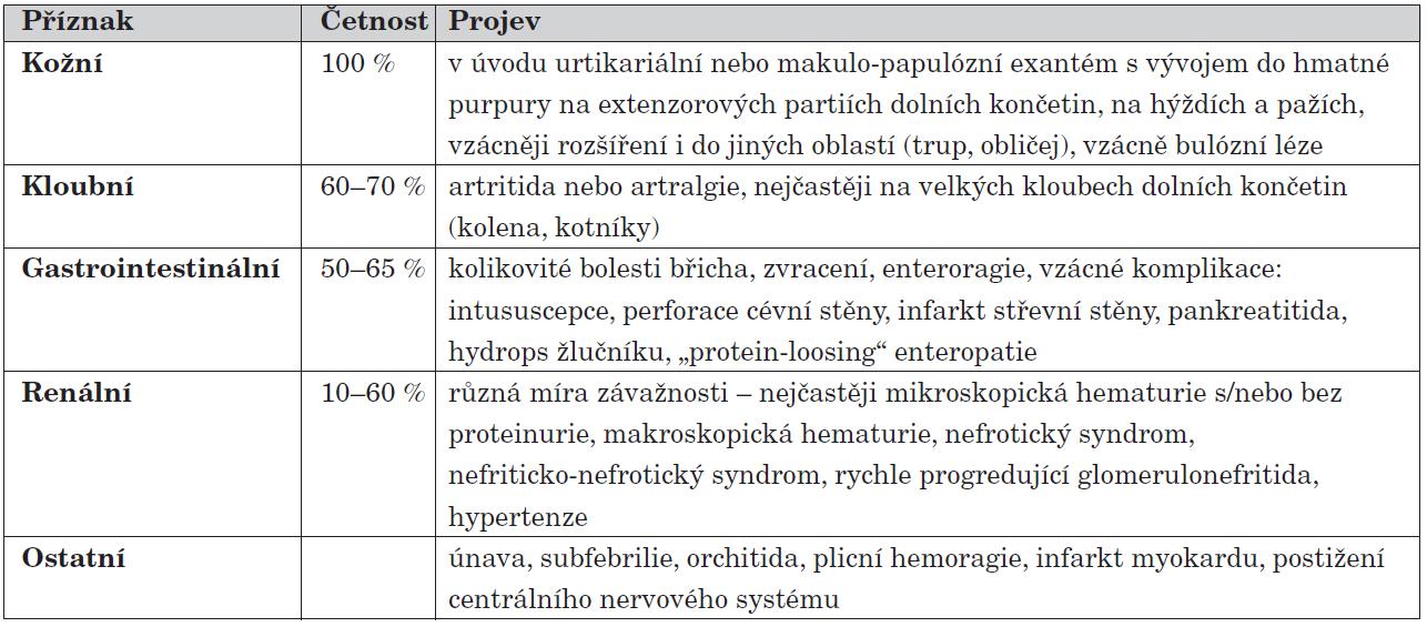 Klinické příznaky HSP.
