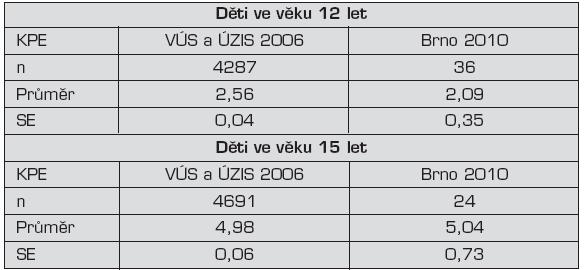 Vzorek dětí ve věku 12 a 15 let sledovaných VÚS a ÚZIS Praha v roce 2006; srovnáno se souborem Děti Brno 2010