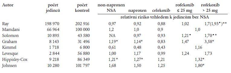 Výskyt tromboembolických příhod pří podávání koxibů a neselektivních NSA: výsledky observačních studií.