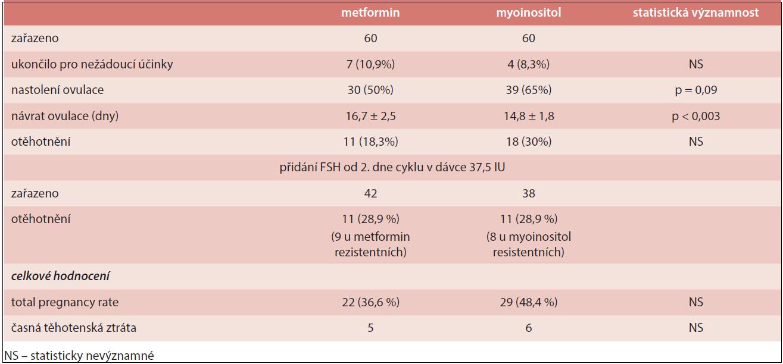 Srovnání metforminu a myoinositolu v léčbě neplodnosti