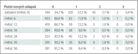 Počet nových relapsů během 6 měsíců před uvedenou návštěvou v celé populaci pacientů  (n = 559).