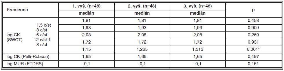 Výsledky testovania zmeny citlivosti na kontrast (CK) a vízu medzi 3 vyšetreniami u súboru 1 (n = 48)