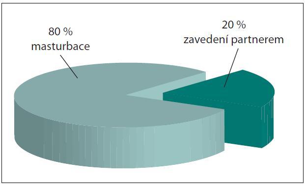 Příčiny vzniku Graph 1. Reasons of insertion