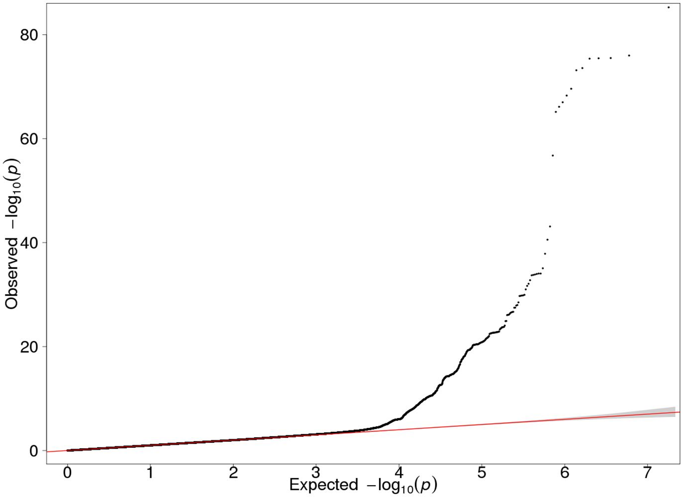 QQ plot of the GWAS meta-analysis results of the three Finnish cohorts (λ = 1.027).
