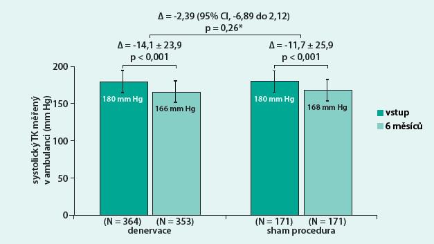 Primární endpoint studie Symplicity HTN-3: změna ambulantního systolického tlaku