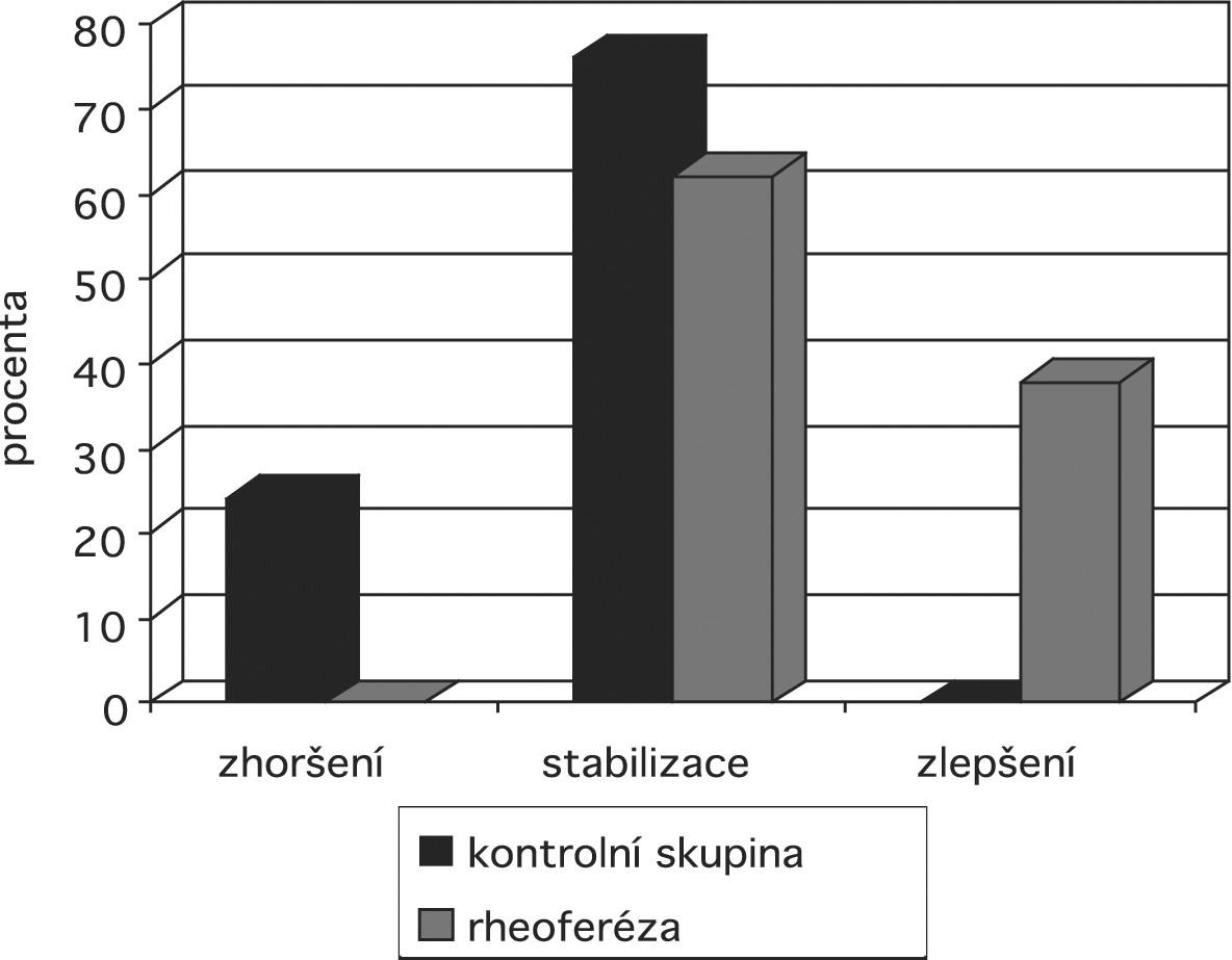 Graf 1. Drúzy, odchlípení retinálního pigmentového epitelu (RPED) a nejlépe korigovaná zraková ostrost (NKZO) Graf 1a: drúzy – Popis: Vývoj drúz po léčbě rheoferézou ve srovnání s kontrolní skupinou