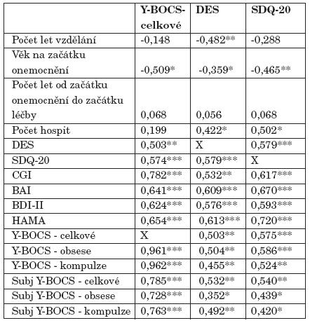 Spearmanovy korelační koeficienty mezi skóry v hodnotících škálách Y-BOCS, DES a SDQ-20 a ostatními proměnnými.