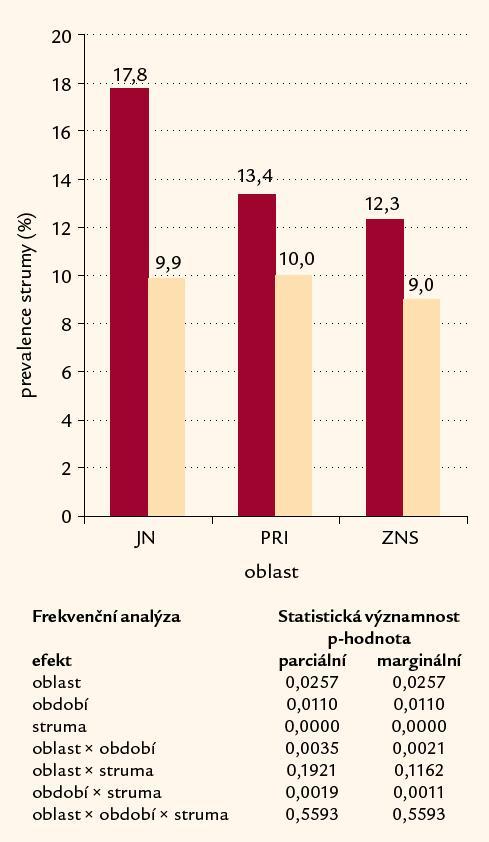 Výskyt strumy u dospělých ve 3 oblastech (Jablonec nad Nisou, Příbram, Žďár nad Sázavou) a změny výskytu po 5 letech.