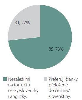 Jazyková preference čtenářů.