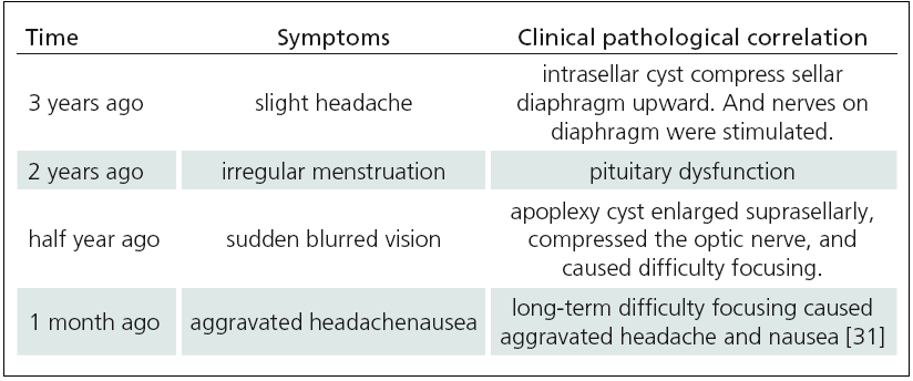 Tab. 2. Clinical-pathological correlation of the case reported in this article.