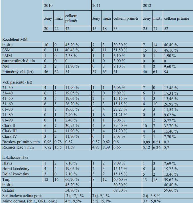Statistické údaje operací maligních melanomů za tříleté období