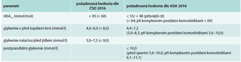 Cílové hodnoty kompenzace diabetu dle odborných společností. Upraveno podle [3,13]