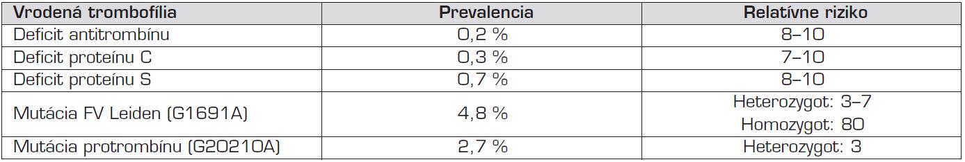 Prevalencia vrodenej trombofílie a relatívne riziko prvej tromboembolickej príhody v kaukazskej populácii [29].