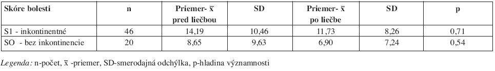 Vzájomné porovnanie výskytu bolesti u oboch skupín inkontinentných a bez inkontinencie.