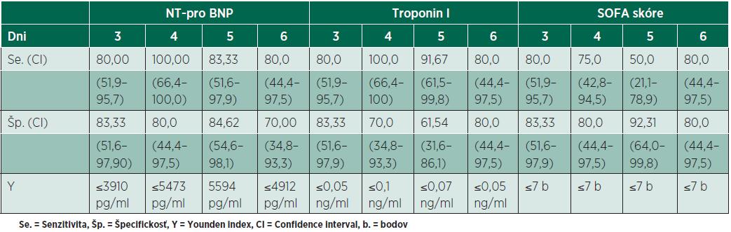 Porovnanie sensitivity a špecifickosti signifikantných parametrov na 3. až 6. deň septického priebehu