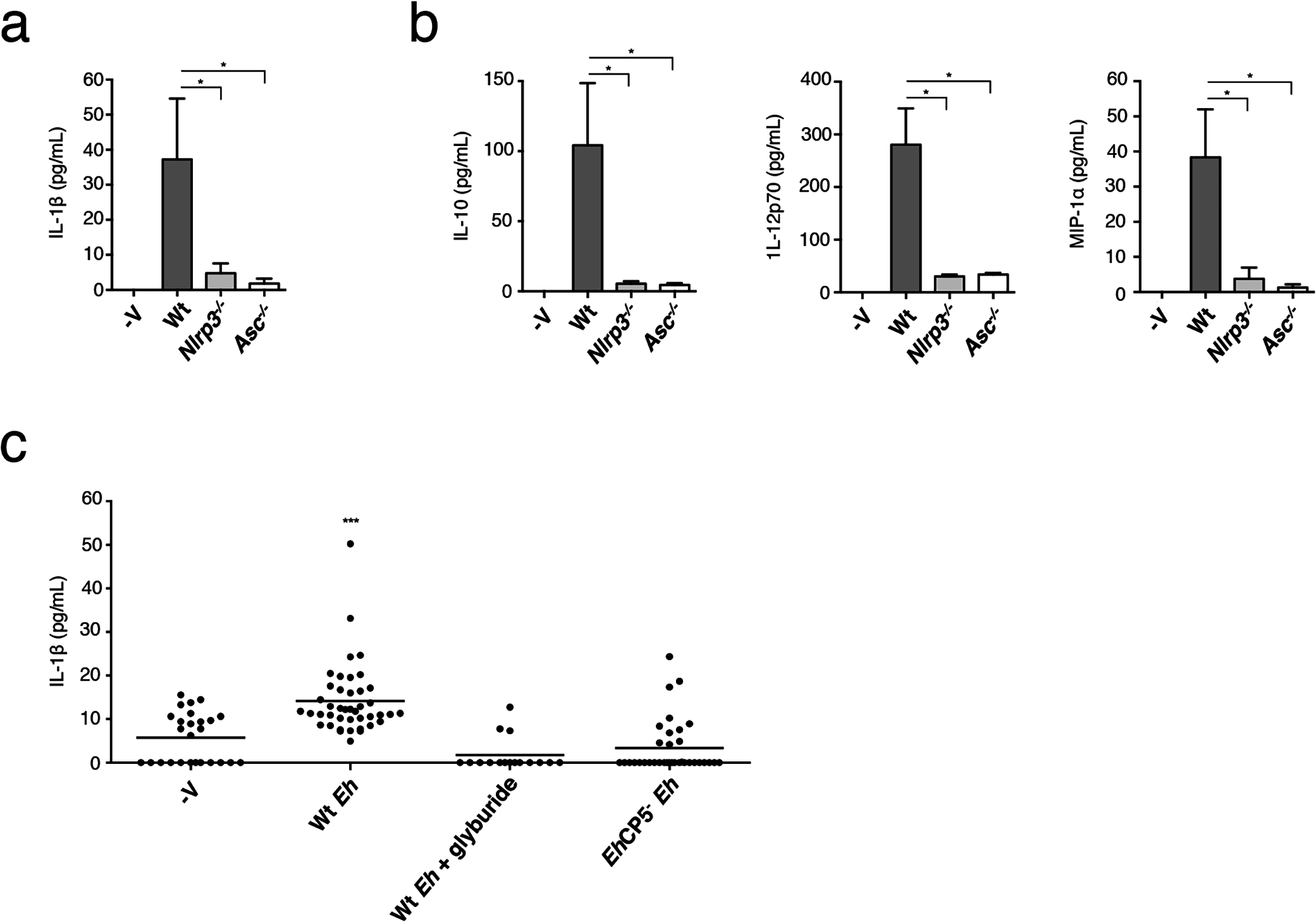 NLRP3 inflammasome is involved in <i>E</i>. <i>histolytica</i>-induced inflammatory responses of the colon.