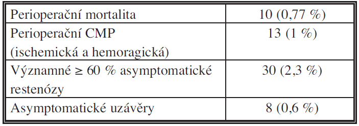 Výsledky operací vnitřních karotid (období 2002–2011) Tab. 3: The results of operations on the internal carotid artery (period 2002–2011)