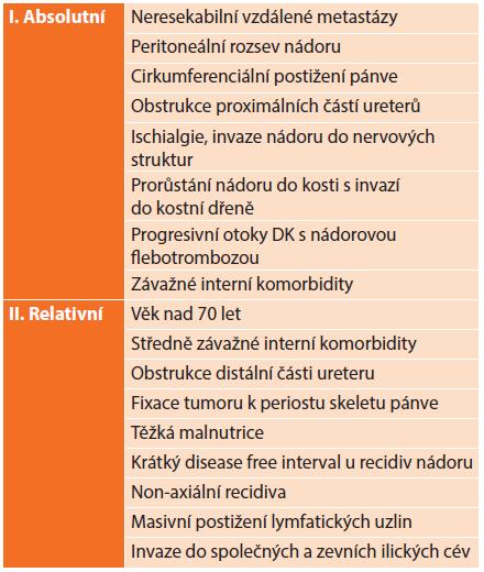 Kontraindikace provedení pánevní exenterace [6] Tab. 1: Contraindications of pelvic exenteration [6]