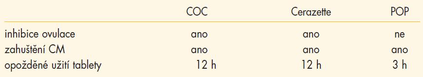 Srovnání mechanizmu účinku orálních kontraceptiv.