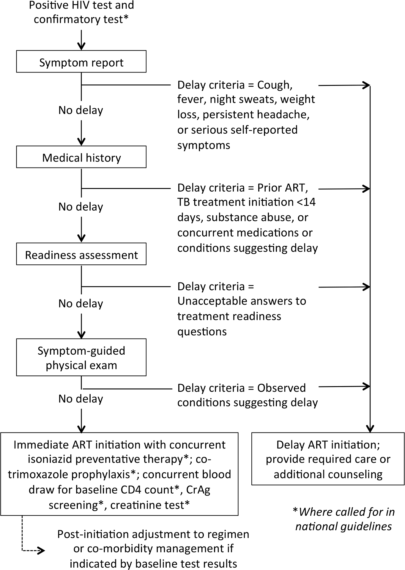 Determining clinical eligibility for immediate ART initiation: proposed algorithm for evaluation in the research agenda.