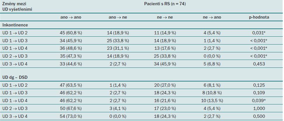 Podrobné hodnocení vývoje výskytu inkontinence a diagnózy DSD u pacientů s RS mezi jednotlivými UD vyšetřeními.