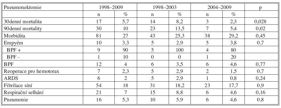 Pooperační morbidita a mortalita po pneumonektomii 1998–2009 Tab. 3. Postoperative morbidity and mortality following pneumonectomy 1998–2009