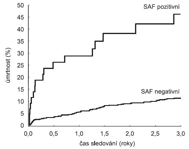 """Křivky úmrtnosti odvozené ze souboru 679 pacientů sledovaných po přežití akutní fáze infarktu myokardu (část poinfarktového registru nemocnice Sv. Jiří v Londýně) Graf porovnává úmrtnost u pacientů s a bez tzv. """"Severe Autonomic Failure"""" (SAF) (28)."""